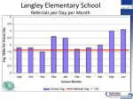 langley elementary school referrals per day per month