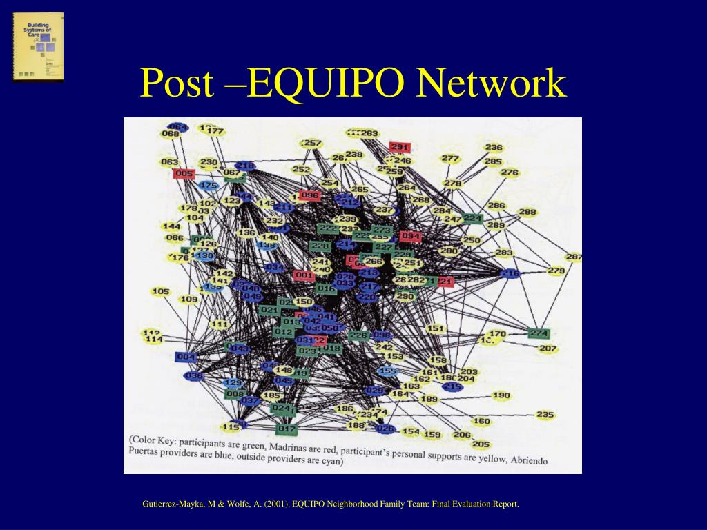 Post –EQUIPO Network