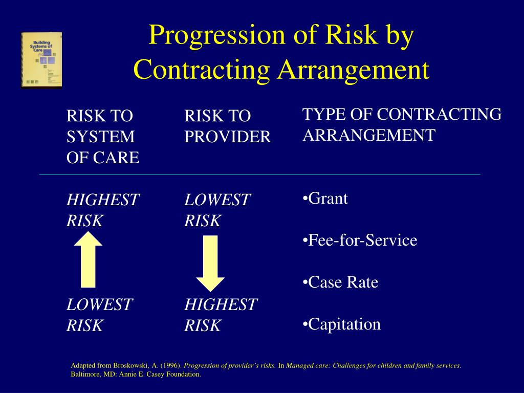 Progression of Risk by