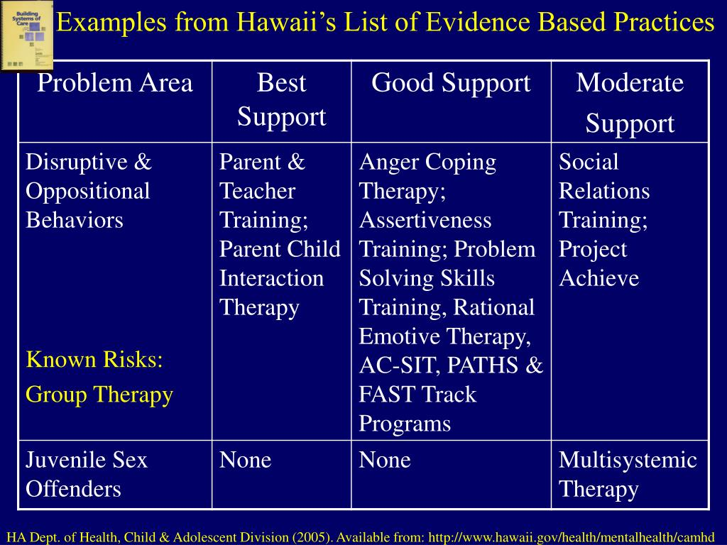 Examples from Hawaii's List of Evidence Based Practices