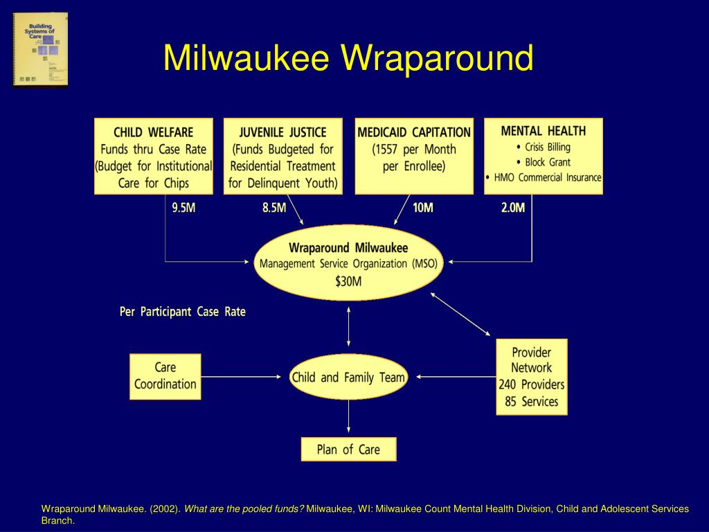 Milwaukee Wraparound