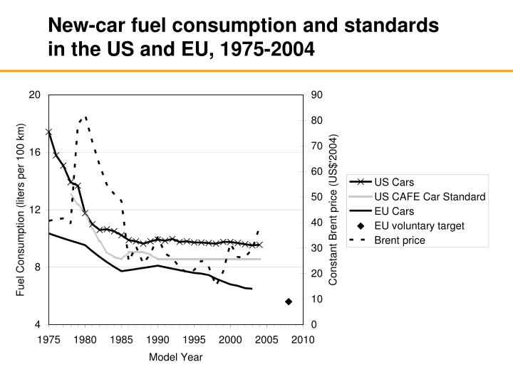 New-car fuel consumption and standards