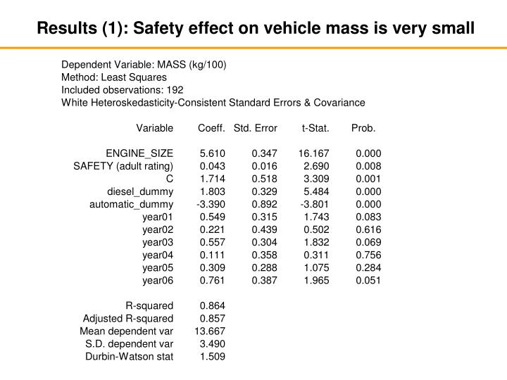 Results (1): Safety effect on vehicle mass is very small