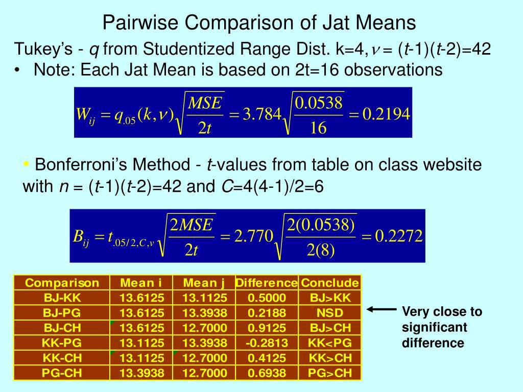 Pairwise Comparison of Jat Means