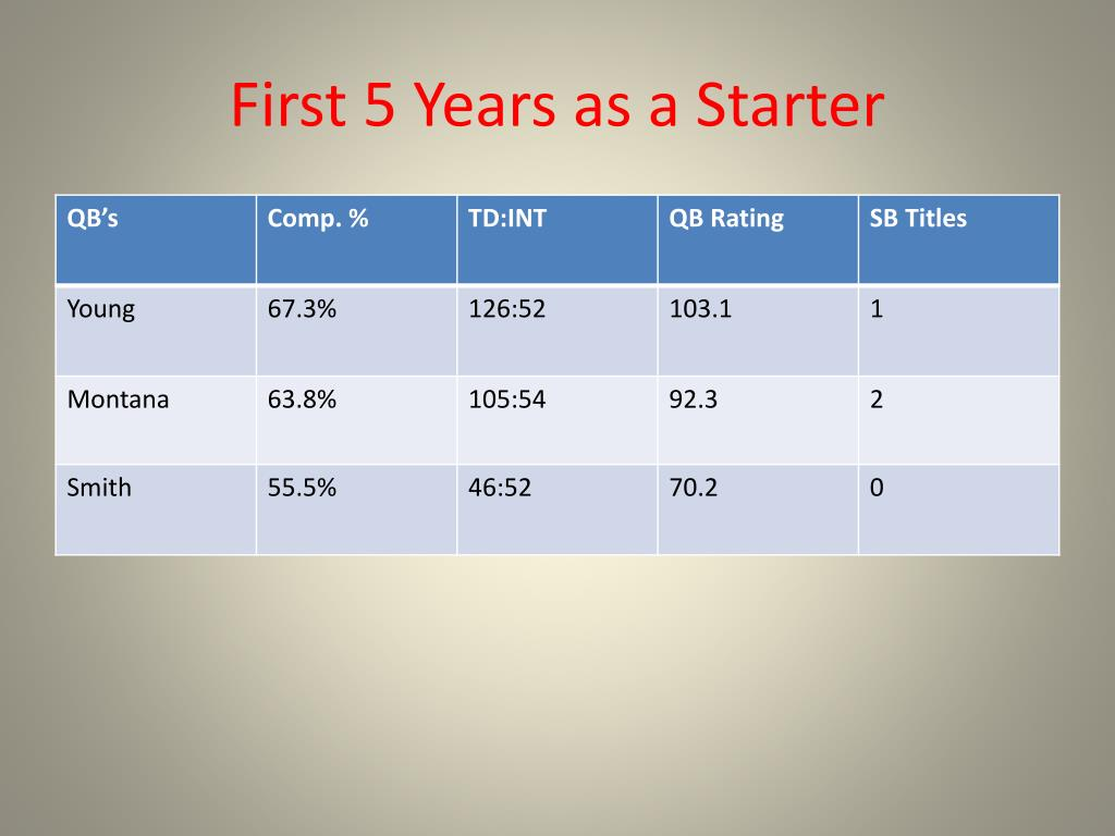 First 5 Years as a Starter