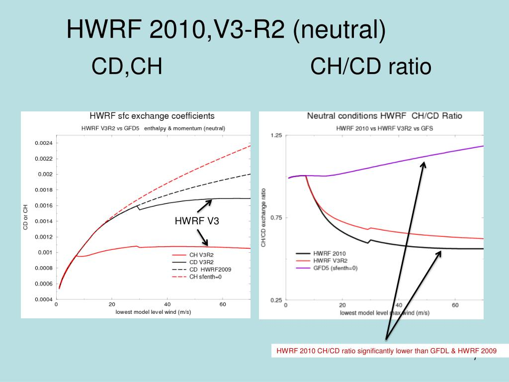 HWRF 2010,V3-R2 (neutral)