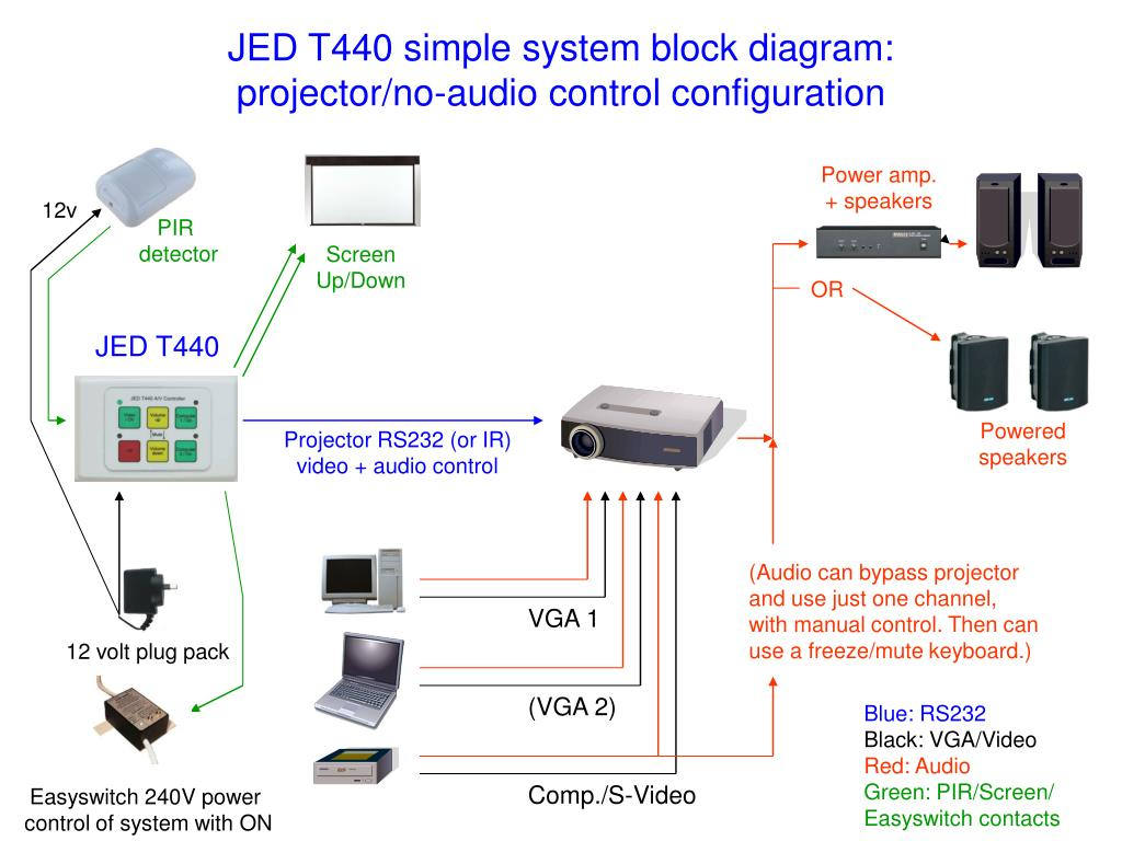 Ppt Jed T440 Simple System Block Diagram Projector No Audio Of The Control Configuration L