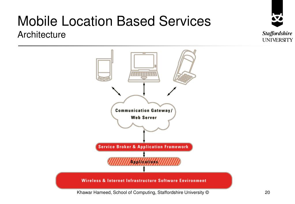 Mobile Location Based Services