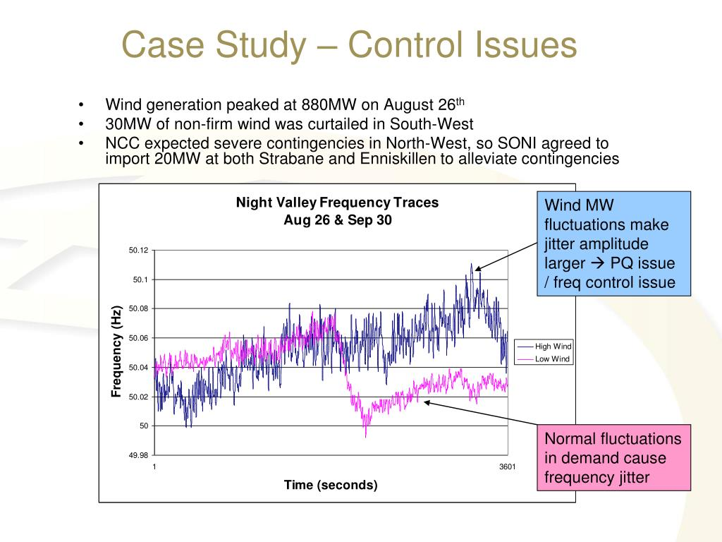 Wind MW fluctuations make jitter amplitude larger
