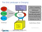 the grid landscape is changing