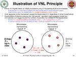 illustration of vnl principle