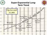 super exponential long term trend