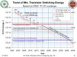 trend of min transistor switching energy