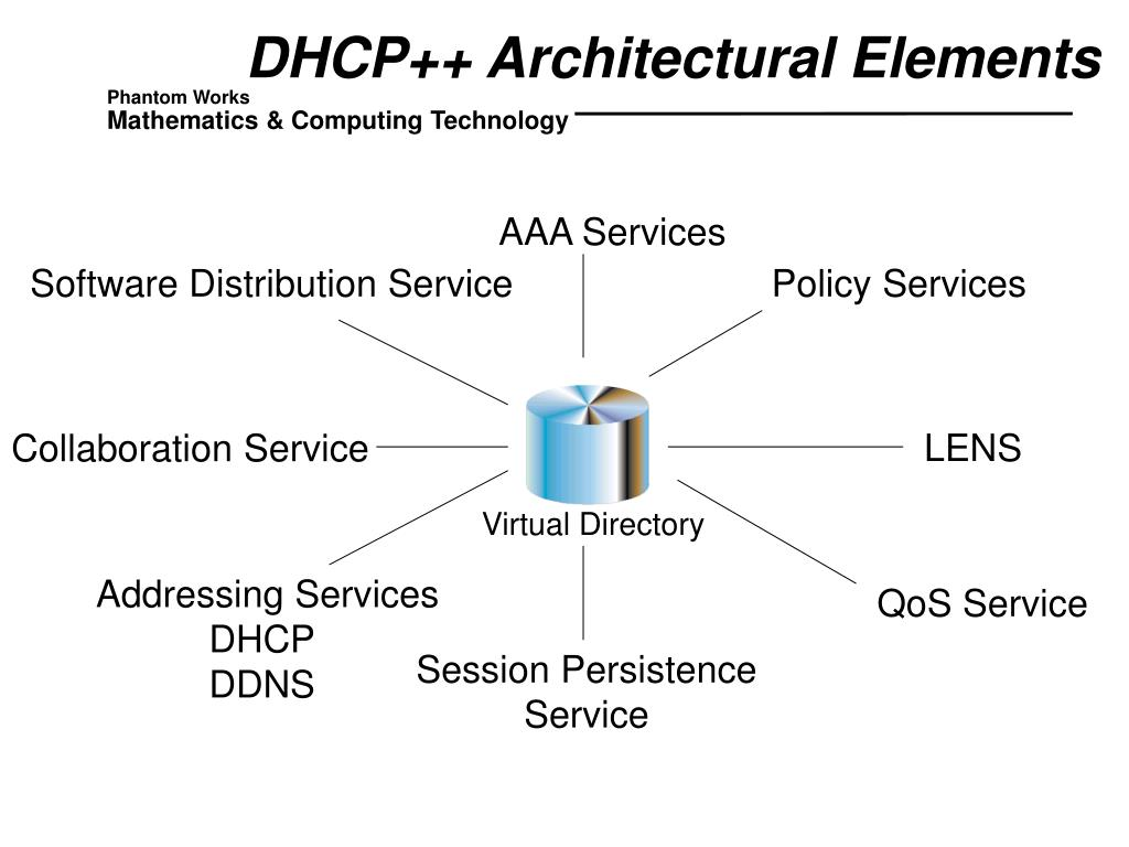 DHCP++ Architectural Elements