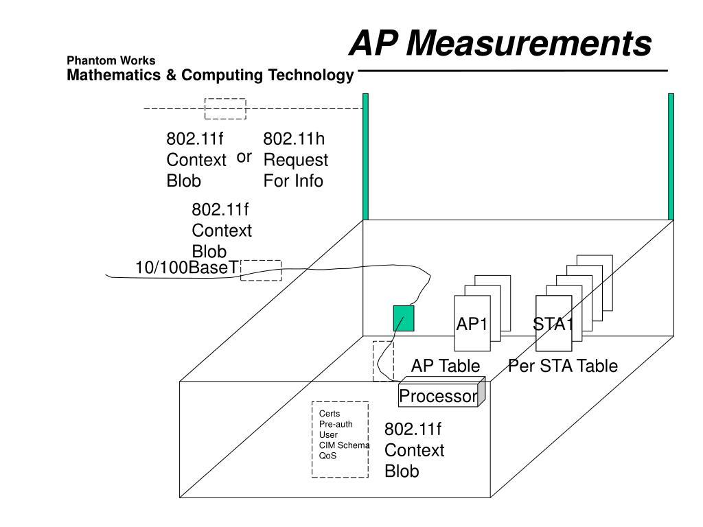 AP Measurements