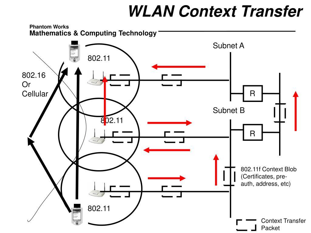 WLAN Context Transfer