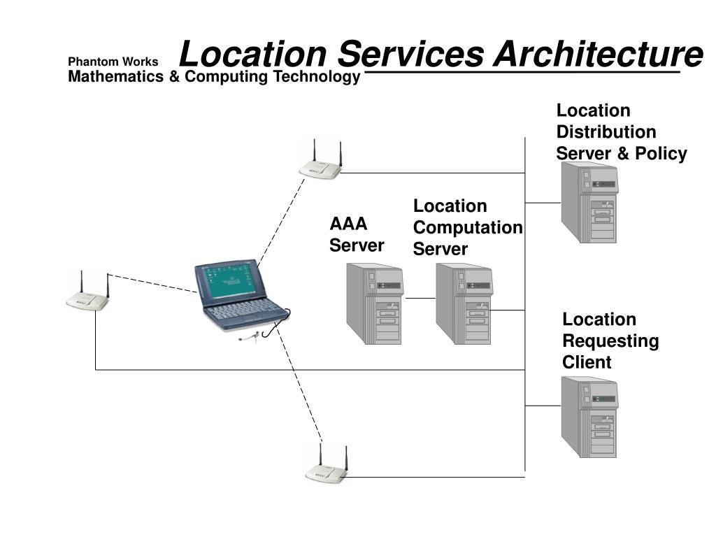 Location Services Architecture