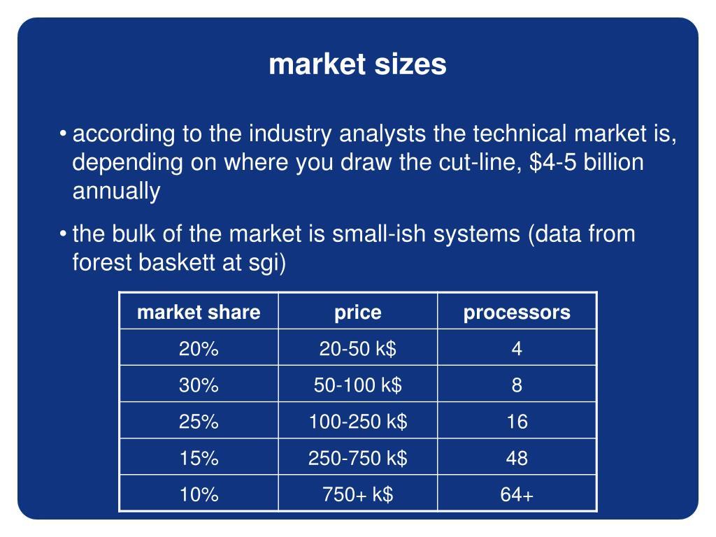 market sizes