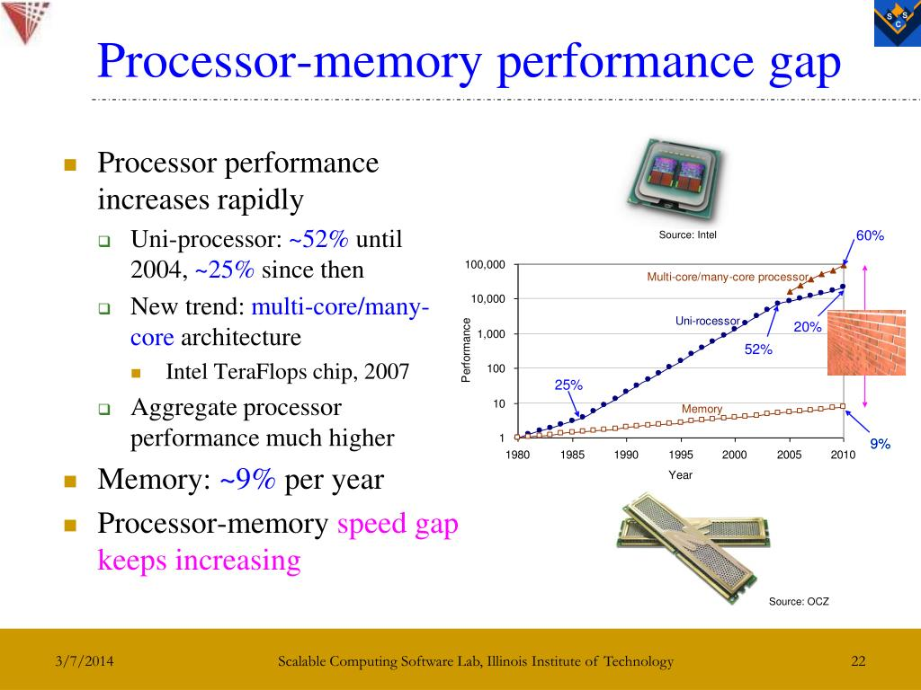 Source: Intel