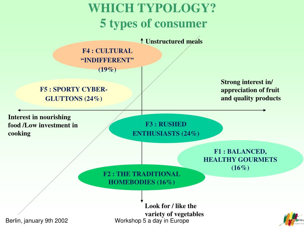 WHICH TYPOLOGY?