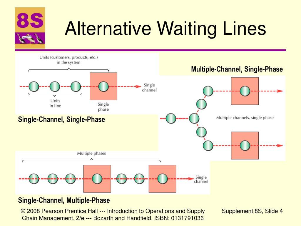 Alternative Waiting Lines