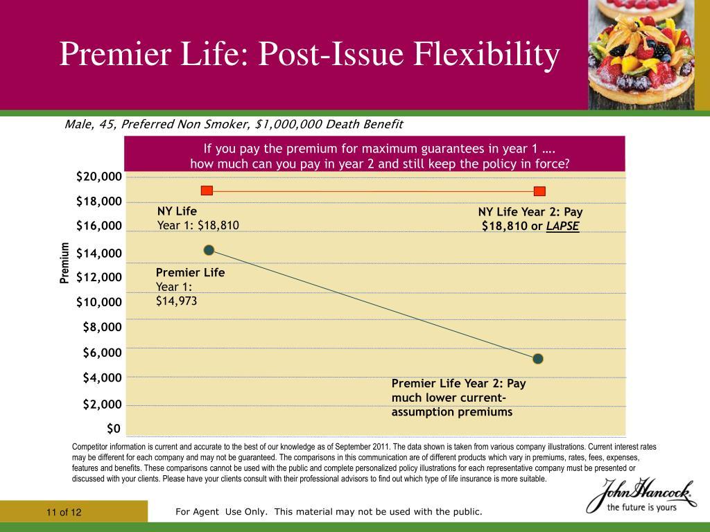 PPT - Premier Life Flexible Premium Adjustable Life ...
