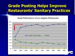 grade posting helps improve restaurants sanitary practices