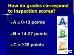 how do grades correspond to inspection scores
