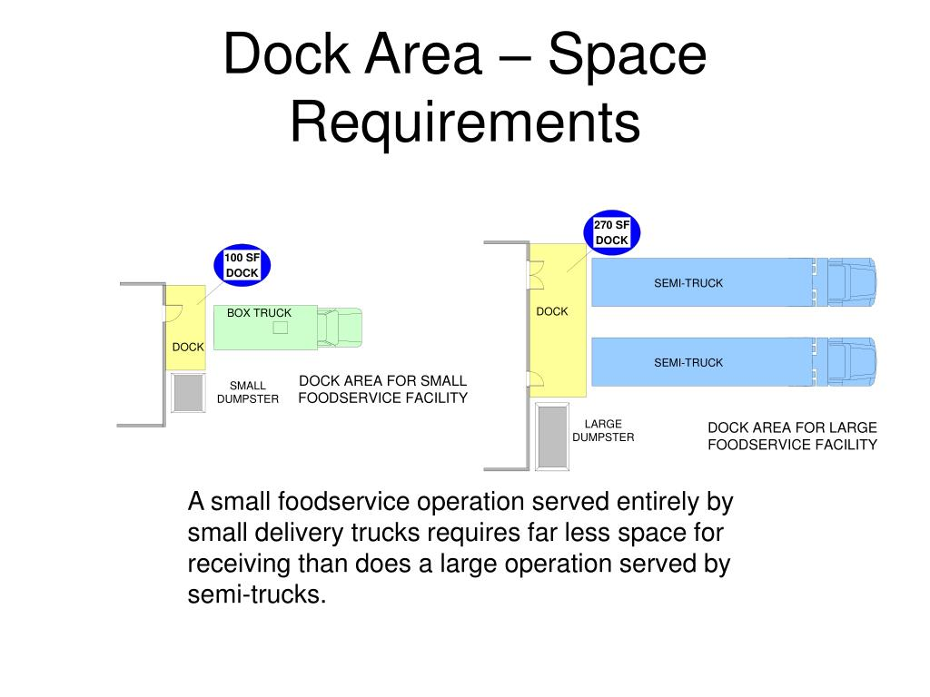 Dock Area – Space Requirements