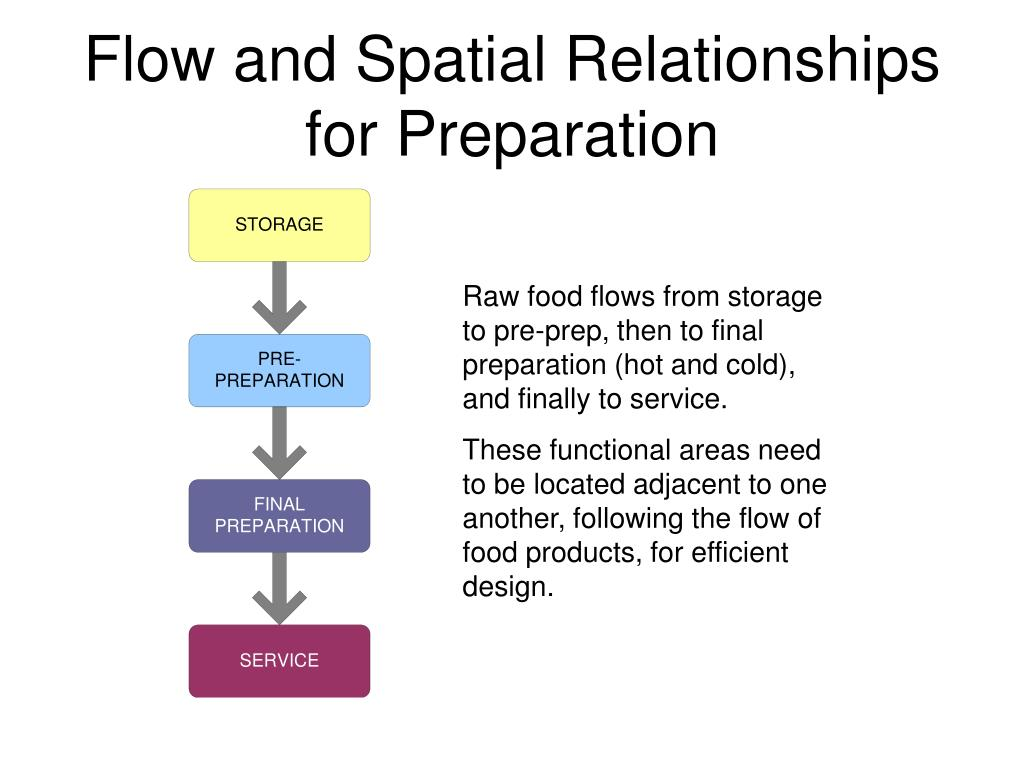 Flow and Spatial Relationships for Preparation