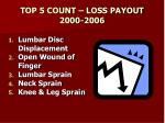 top 5 count loss payout 2000 2006