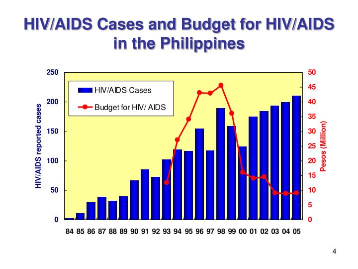 hiv in philippines Parliamentarians, activists and health experts have called the prevalence of human immunodeficiency virus (hiv) in the philippines a national emergency after a united nations report showed rates of the disease were.