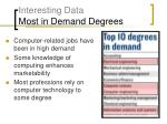 interesting data most in demand degrees