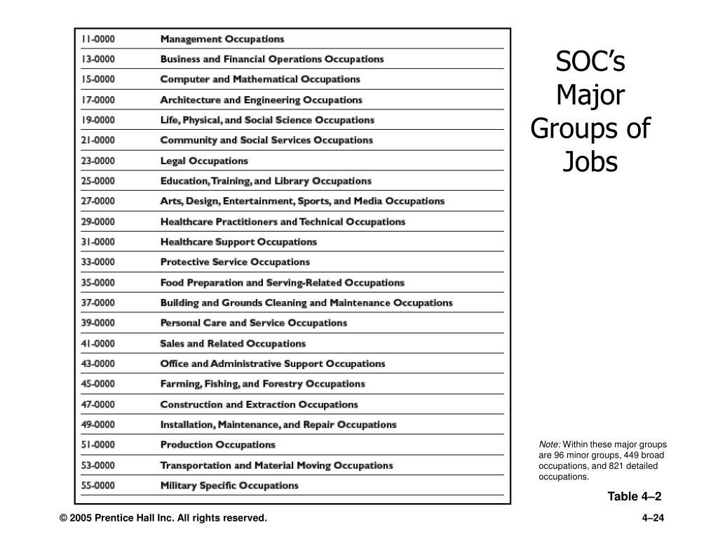SOC's Major Groups of Jobs