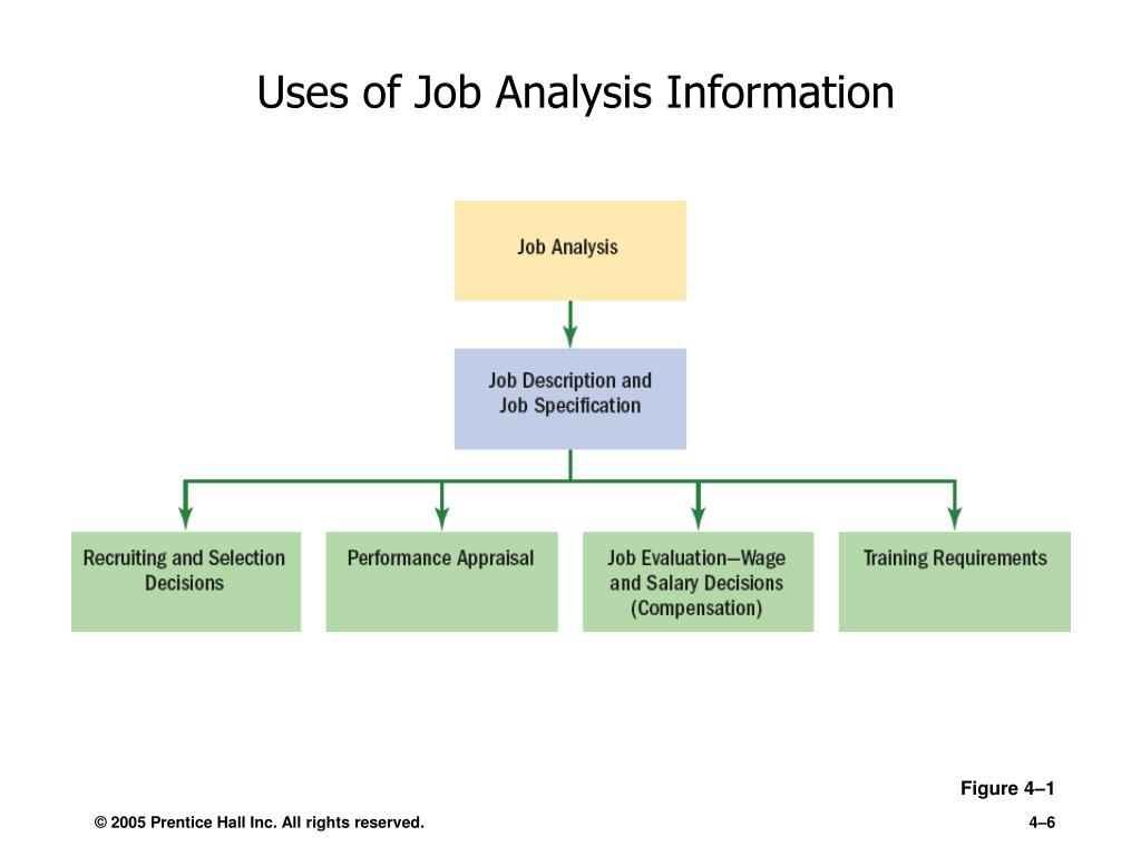 Uses of Job Analysis Information