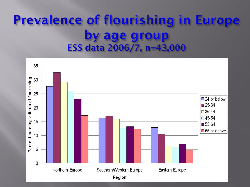 Prevalence of flourishing in Europe