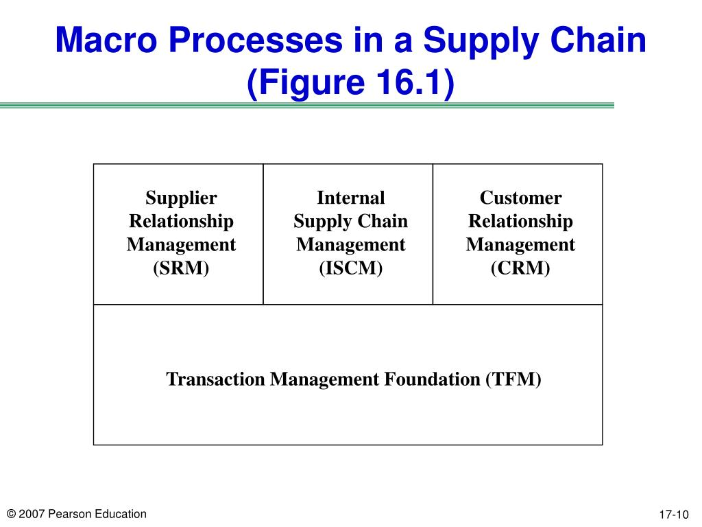 Macro Processes in a Supply Chain
