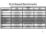 sla based benchmarks