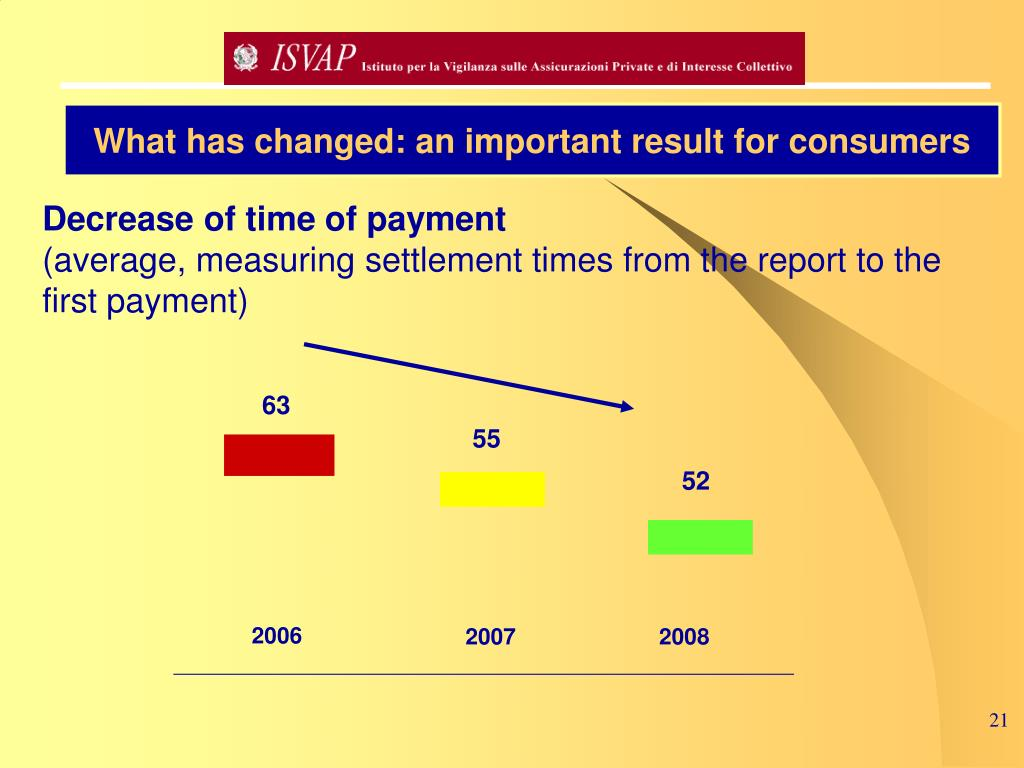 What has changed: an important result for consumers