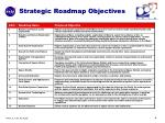 strategic roadmap objectives