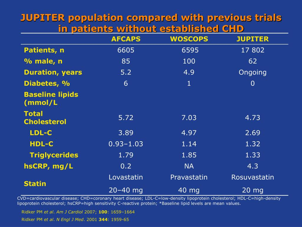 JUPITER population compared with previous trials in patients without established CHD