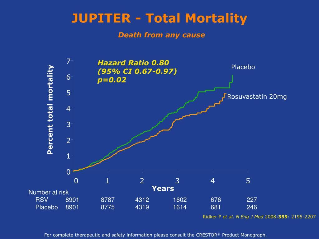 JUPITER - Total Mortality