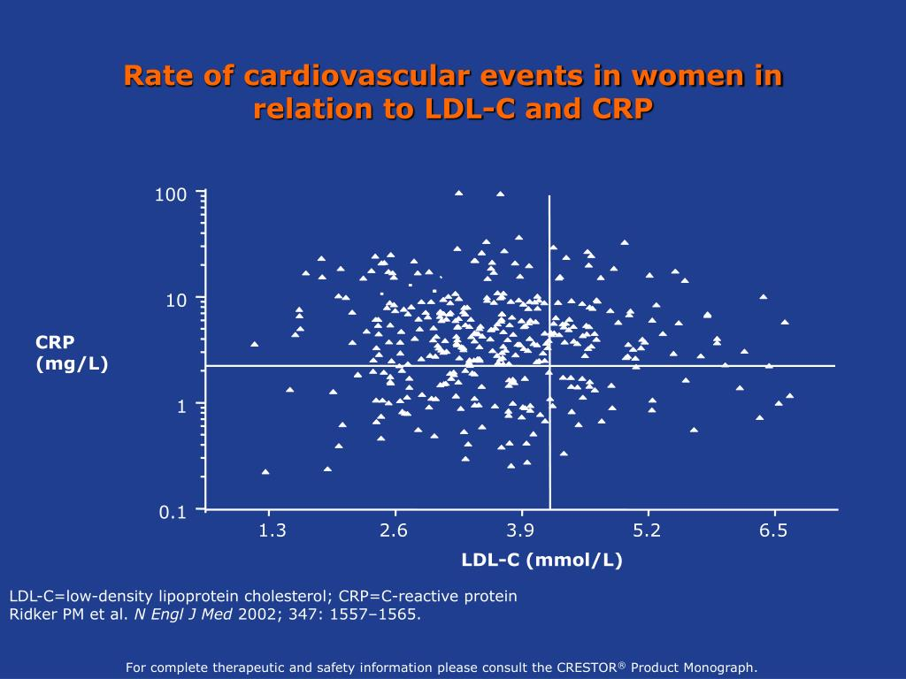 Rate of cardiovascular events in women in relation to LDL-C and CRP