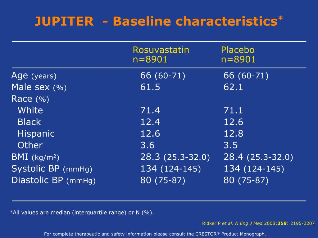 JUPITER  - Baseline characteristics