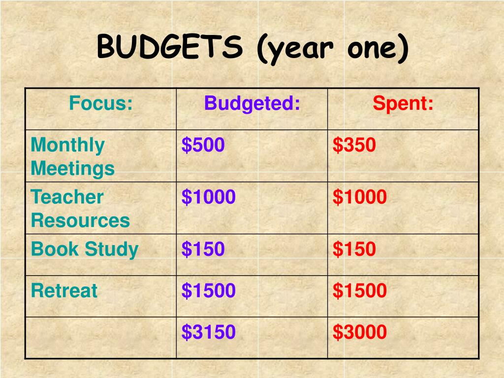 BUDGETS (year one)