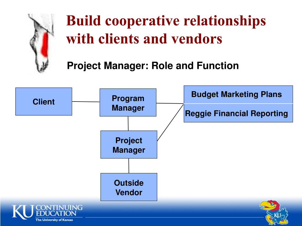 function and roles of manager