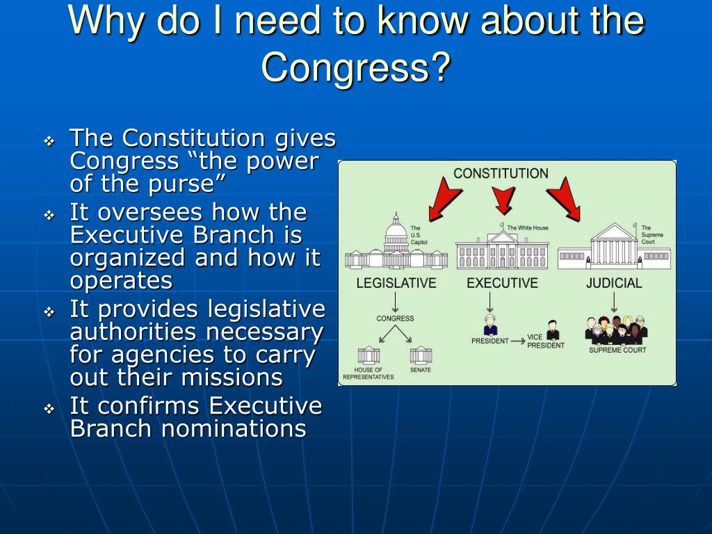 Why do I need to know about the Congress?
