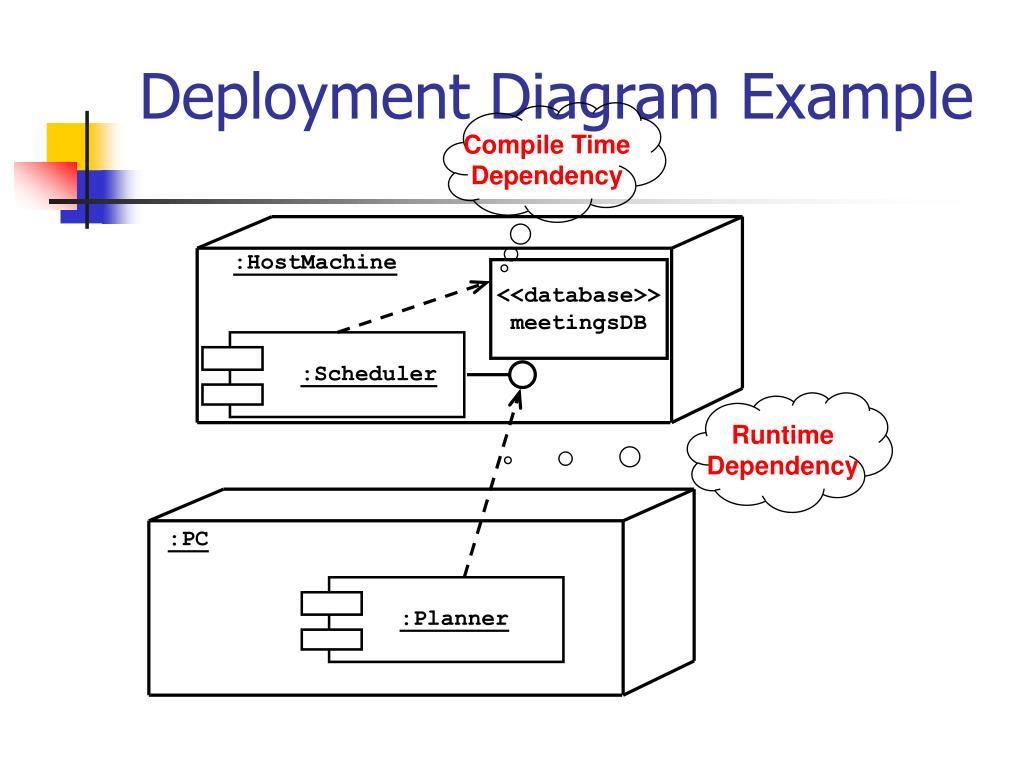 How We Deployment