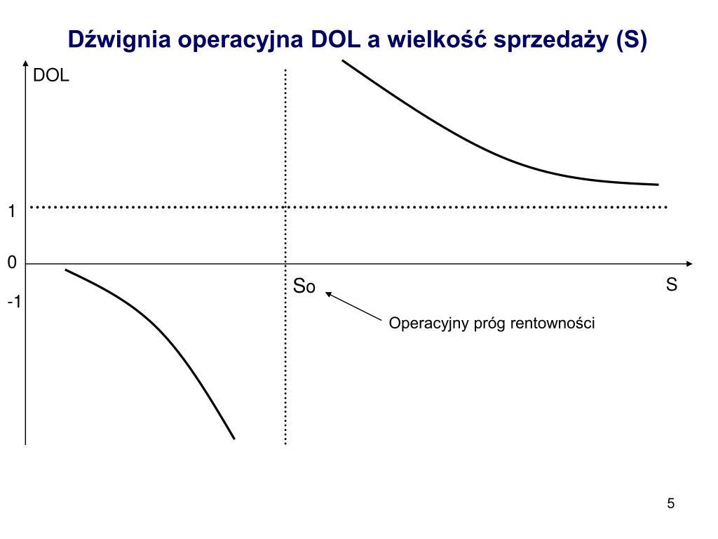 Dźwignia operacyjna DOL a wielkość sprzedaży (S)