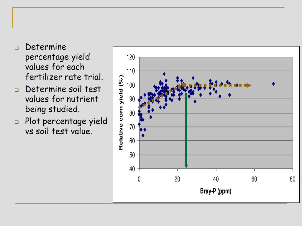 Determine percentage yield values for each fertilizer rate trial.